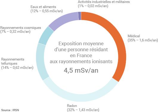 Radioactivité moyenne reçue annuellement par un Français