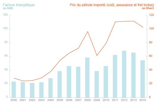 Evolution de la facture énergétique française
