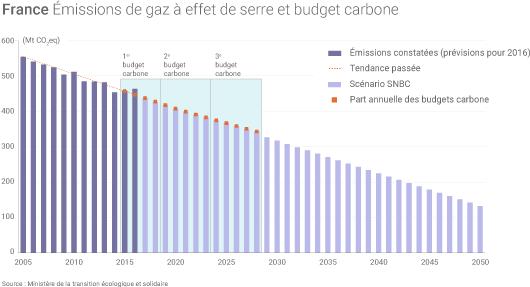 Émissions de gaz de serre et « budgets carbone » de la France