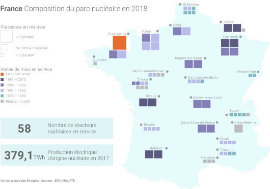 Parc nucléaire français