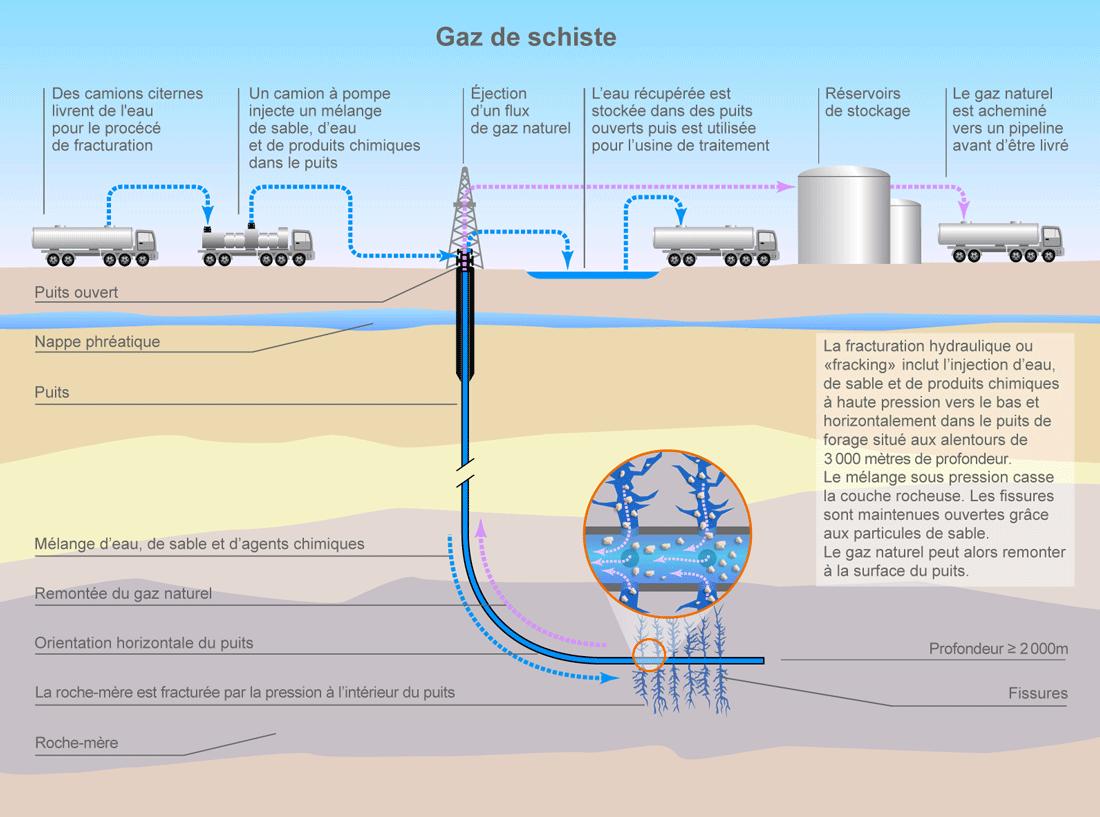 Le gaz de schiste toutes les explications exploration for Technique pour creuser puit