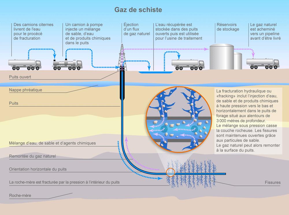 le gaz de schiste toutes les explications exploration extraction usage