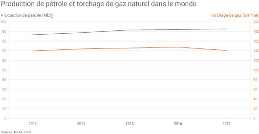 Torchage de gaz et production de pétrole