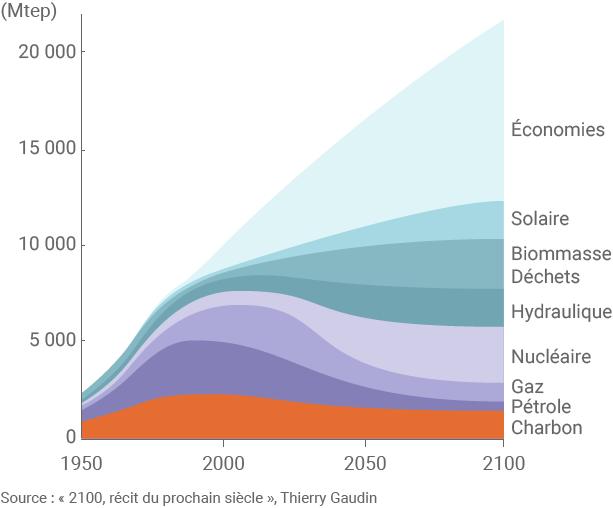 Evolution énergétique d'ici 2100
