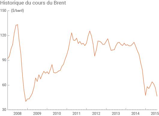 Cours du baril de pétrole Brent