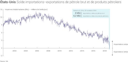 Importations nettes petrole USA
