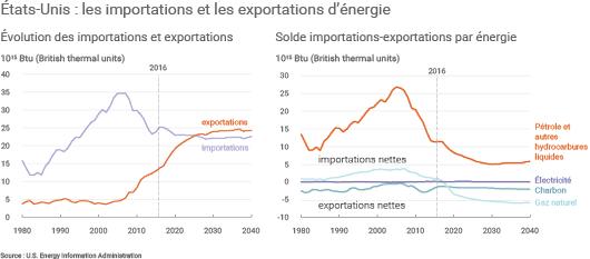 Fin 2016, les États-Unis seraient devenus exportateurs nets de gaz naturel.