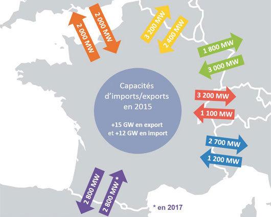 Capacités d'interconnexion électrique de la France