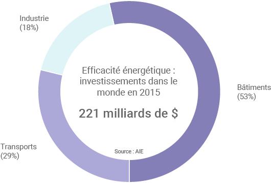 Investissements efficacité énergétique