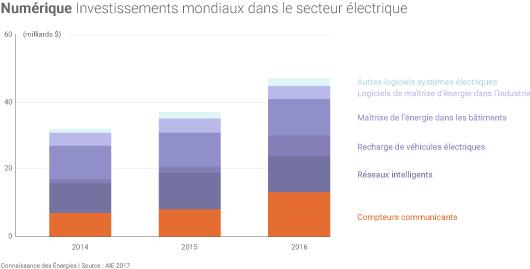 Numérique et électricité