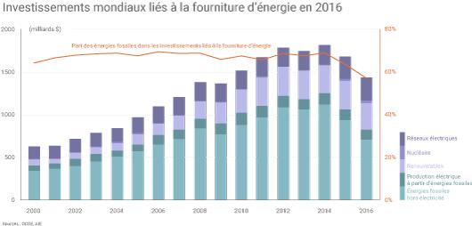 Energies fossiles dans les investissements