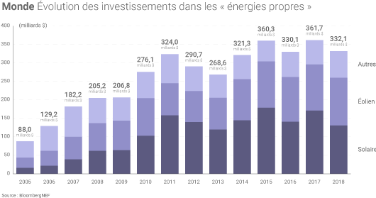 Investissements energies renouvelables