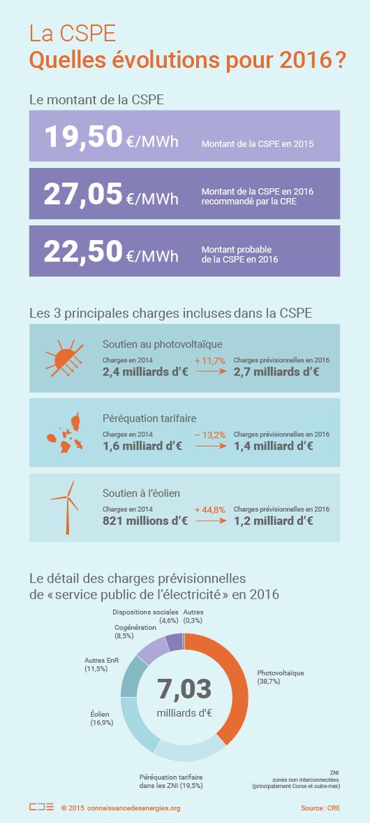 Evolutions de la CSPE en 2016