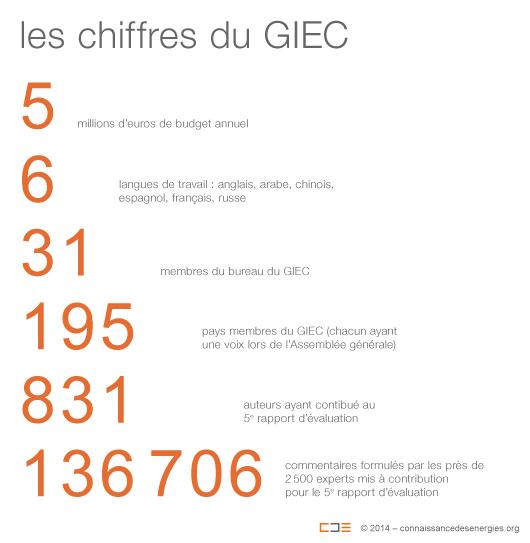 les-chiffres-du-giec.png