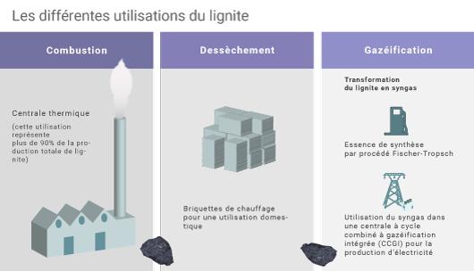 Utilisations du lignite