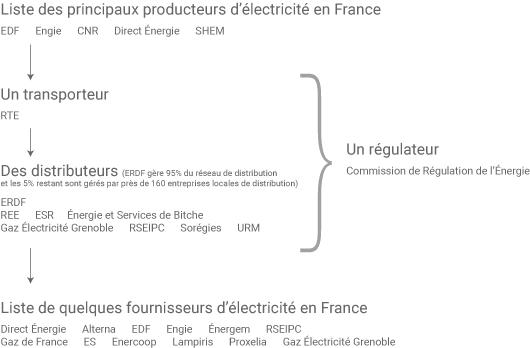 Liste des acteurs du marché électrique