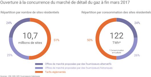 Répartition des consommateurs résidentiels de gaz en France par type d'offre à fin mars 2017