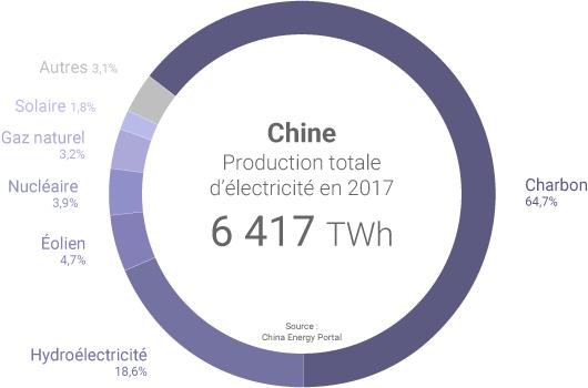 Mix électrique de la Chine