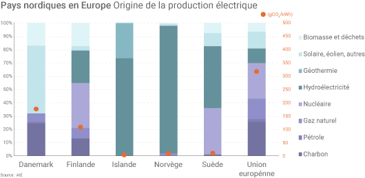 Production électrique des pays nordiques