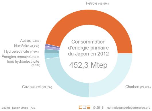 Mix énergétique du Japon