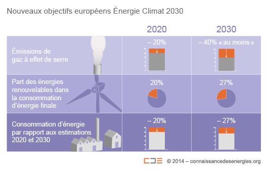 Récapitulatif des objectifs Énergie-Climat de l'UE d'ici à 2020 et 2030