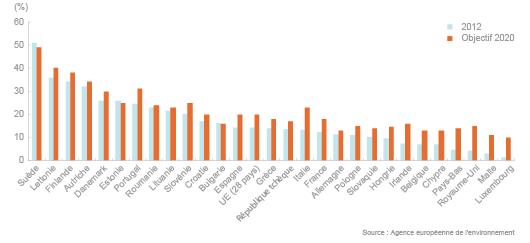 Part des renouvelables dans les pays de l'Union européenne