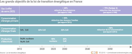 Calendrier des grands objectifs de la loi de transition énergétique
