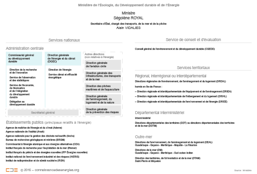 Organigramme du ministère de l'énergie