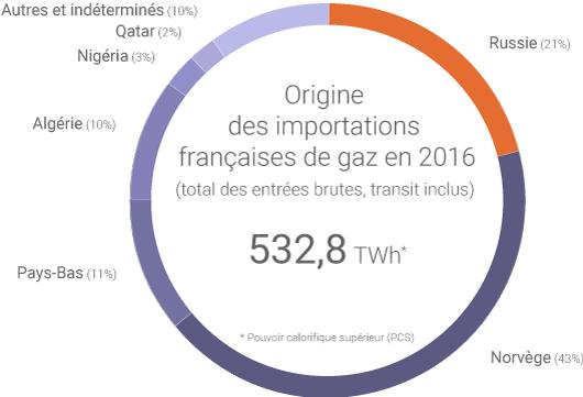 Importations françaises de gaz russe