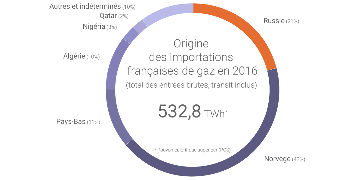 distributeur de gaz en france