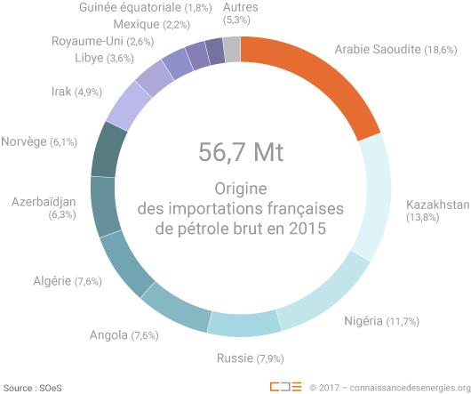 Origine des importations françaises de pétrole brut en 2015