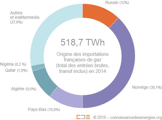 Origine des importations françaises de gaz