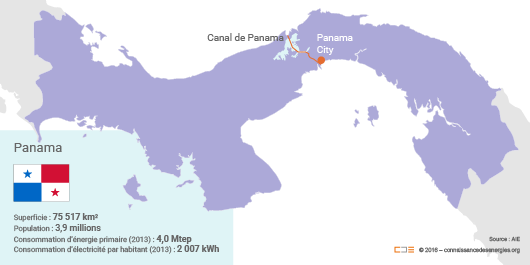 Situation énergétique du Panama