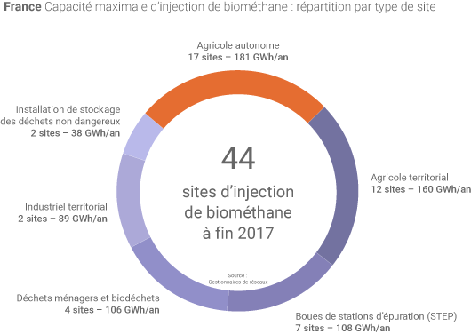 Sites de biométhane