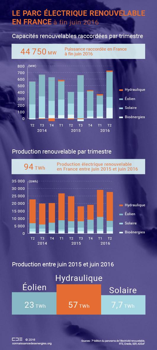 Parc électrique renouvelable de la France en 2016