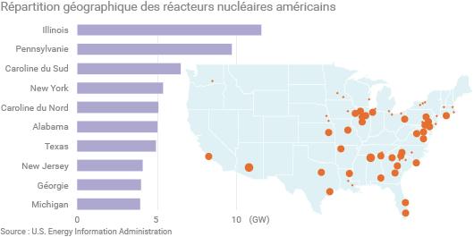 Répartition des réacteurs nucléaires américains