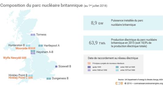 Parc nucléaire du Royaume-Uni