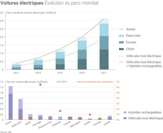 Marché mondial des voitures électriques