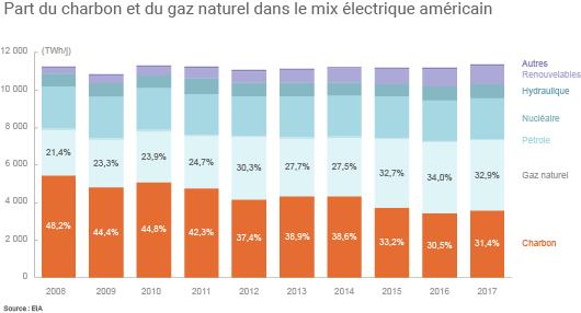 Part du charbon et du gaz naturel dans le mix électrique américain