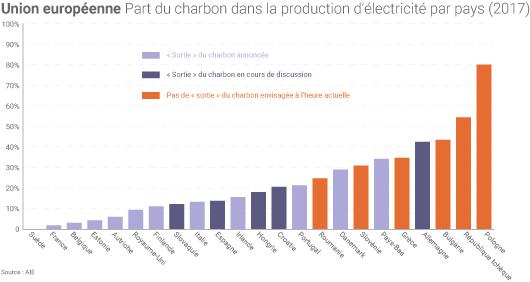 Charbon dans l'UE