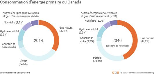Consommation d'énergie primaire du Canada en 2014