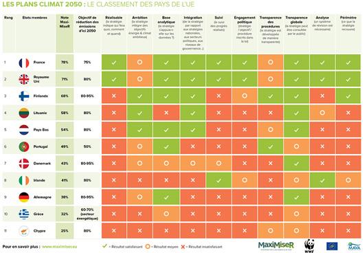 Classement du WWF sur les stratégies nationales bas-carbone dans l'Union européenne