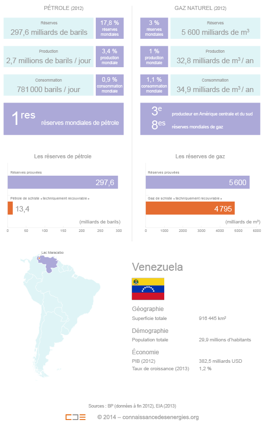 Pétrole et gaz au Venezuela