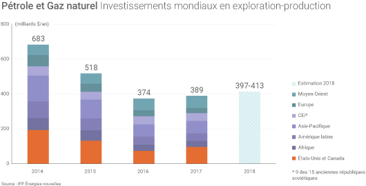 Investissements exploration-production