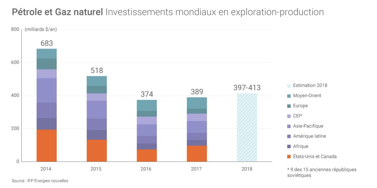 Pétrole et gaz : les investissements en exploration-production en 2017