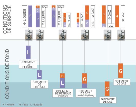 Hydrocarbures liquides et gazeux