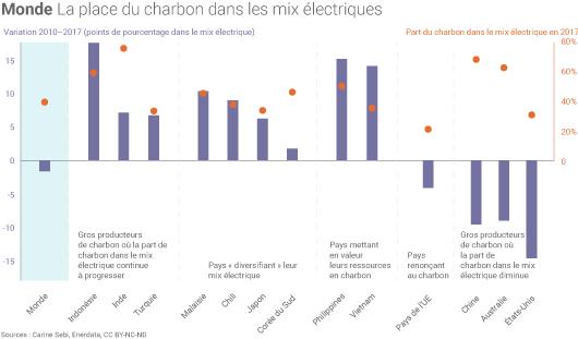 Part du charbon dans les mix électriques nationaux