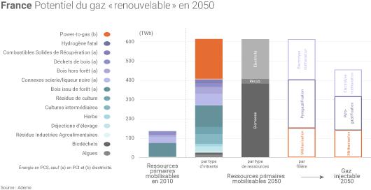Gaz renouvelable en 2050