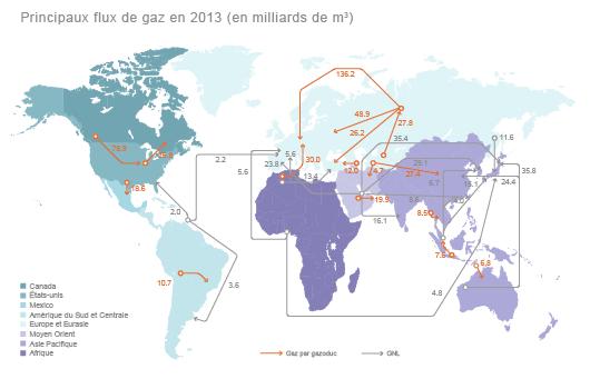 Flux de gaz naturel dans le monde