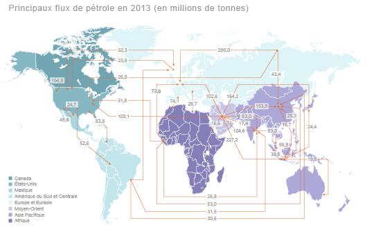 Flux de pétrole dans le monde